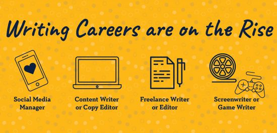 Writing careers are on the rise. Opportunities include: social media manager, content writer, copy editor, freelance writer, editor, screenwriter or game writer.